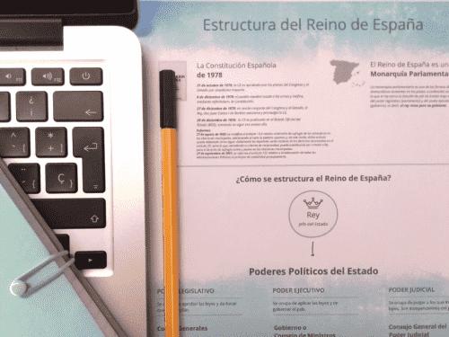 Esquema de la estructura del Reino de España