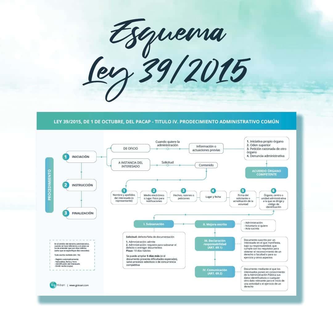 Esquema oposiciones: las fases de la LPAC