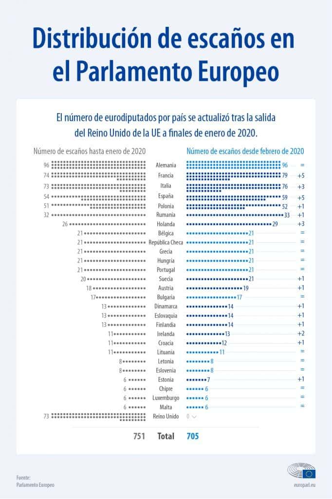 Distribución de escaños en el Parlamento Europeo tras el Brexit - modificación temario oposiciones 1 de febrero de