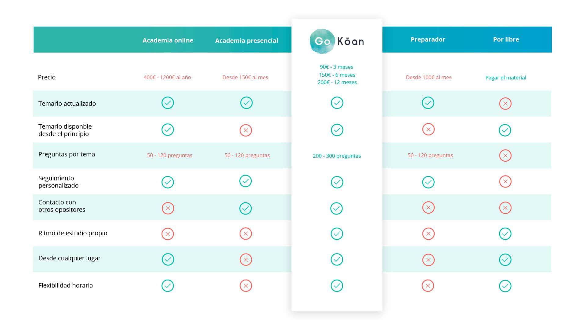 tabla-comparativa-oposiciones